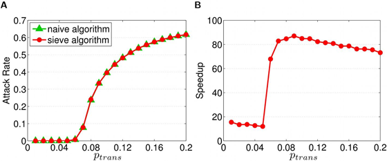The precision and efficiency of the Sieve algorithm, as applied to a model of pandemic influenza transmission in Taiwan.