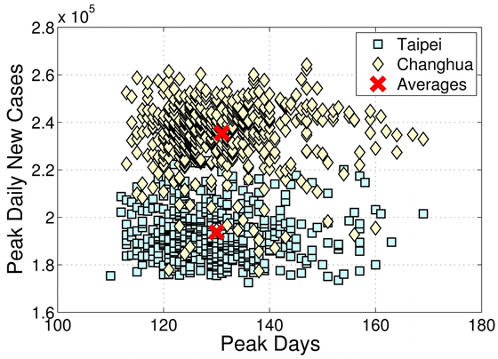 Simulation peaks distribution (with averages) for Taipei and Changhua scenarios when outbreaks occurs with one index case in 1,000 simulation runs